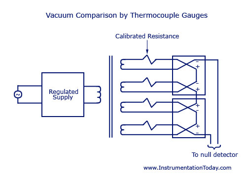 Vacuum Comparison by Thermocouple Gauges