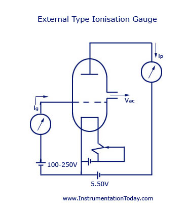 External Type Ionisation Gauge