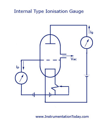 Internal Type Ionisation Gauge