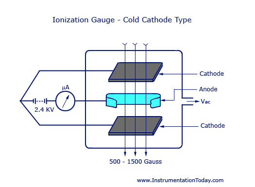 Ionization Gauge - Cold Cathode Type