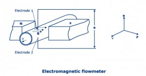 Electromagnetic Flowmeter, Principle, Working