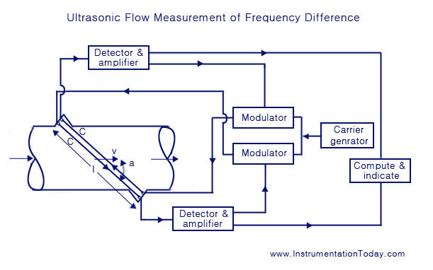 Ultrasonic flowmeter working types phase and frequency difference type ultrasonic flow measurement using frequency difference ccuart Images