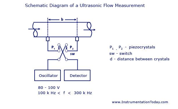 Ultrasonic Flow Measurement using Phase Difference